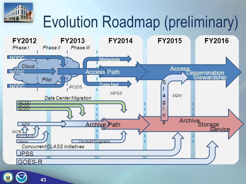 Evolution Roadmap (preliminary) FY2012FY2013FY2014FY2015FY2016 NODC NCDC NGDC Phase IPhase IIPhase III Cloud Pilot Access Path Metadata Data Net IRODS