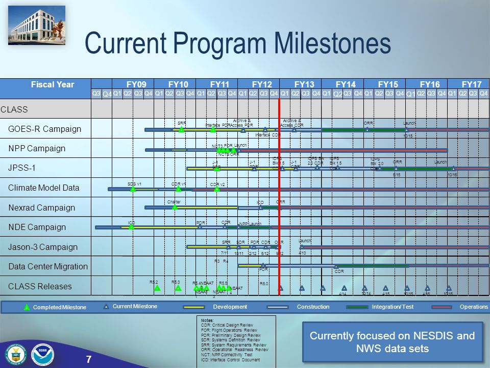 Current Program Milestones 7 Currently focused on NESDIS and NWS data sets
