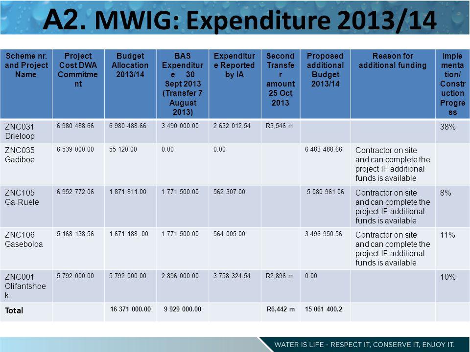 A2. MWIG: Expenditure 2013/14 Scheme nr.