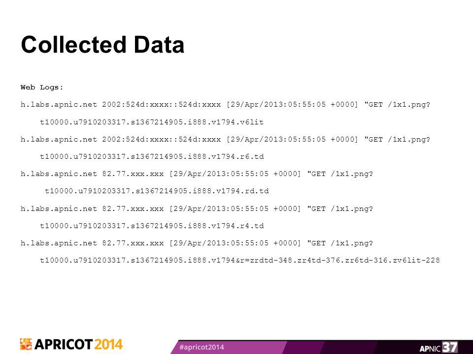 Collected Data Web Logs: h.labs.apnic.net 2002:524d:xxxx::524d:xxxx [29/Apr/2013:05:55:05 +0000]