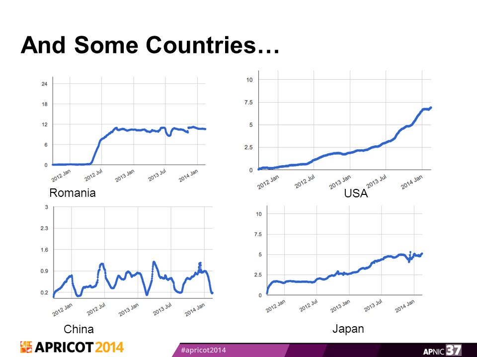 And Some Countries… Romania USA China Japan