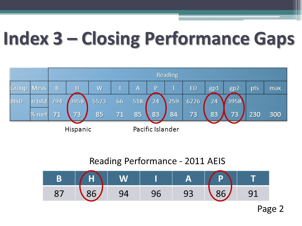 Index 3 – Closing Performance Gaps Page 2 Pacific Islander BHWIAPT 87869496938691 Reading Performance - 2011 AEIS Hispanic