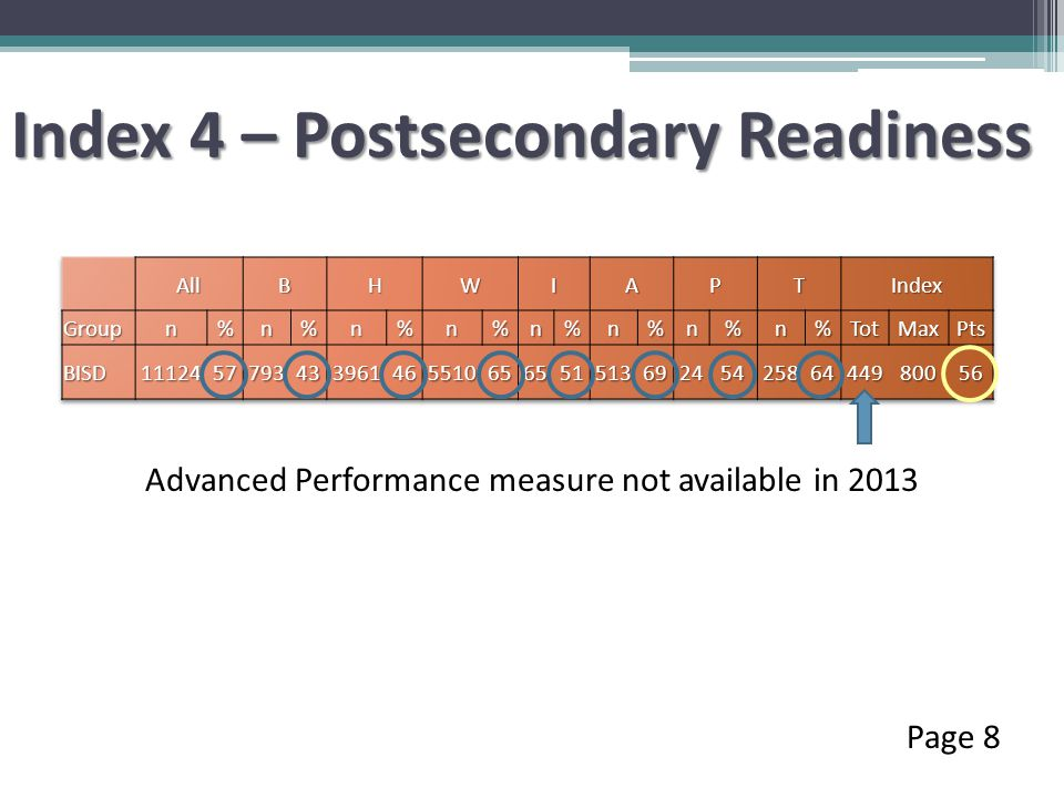 Index 4 – Postsecondary Readiness Page 8 Advanced Performance measure not available in 2013