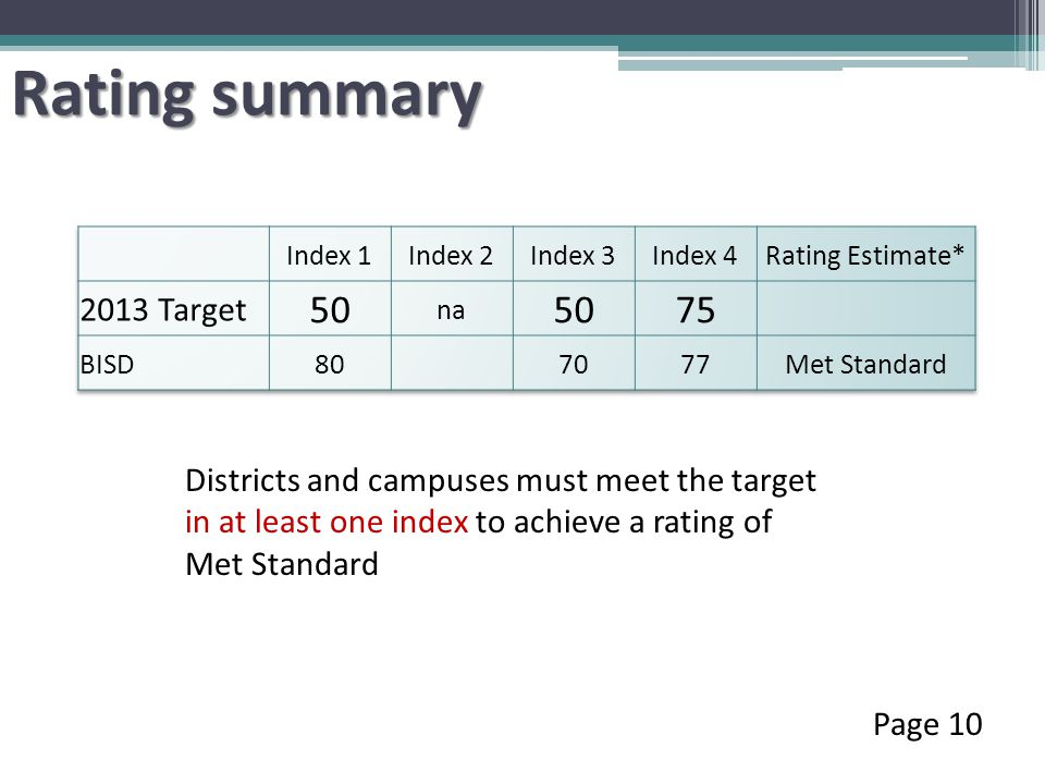 Rating summary Page 10 Districts and campuses must meet the target in at least one index to achieve a rating of Met Standard