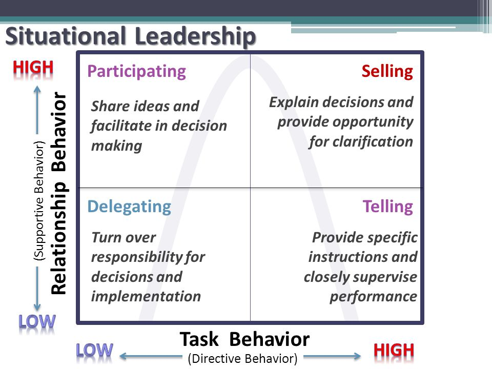 Relationship Behavior Task Behavior (Supportive Behavior) (Directive Behavior) TellingDelegating ParticipatingSelling Provide specific instructions and closely supervise performance Explain decisions and provide opportunity for clarification Share ideas and facilitate in decision making Turn over responsibility for decisions and implementation Situational Leadership