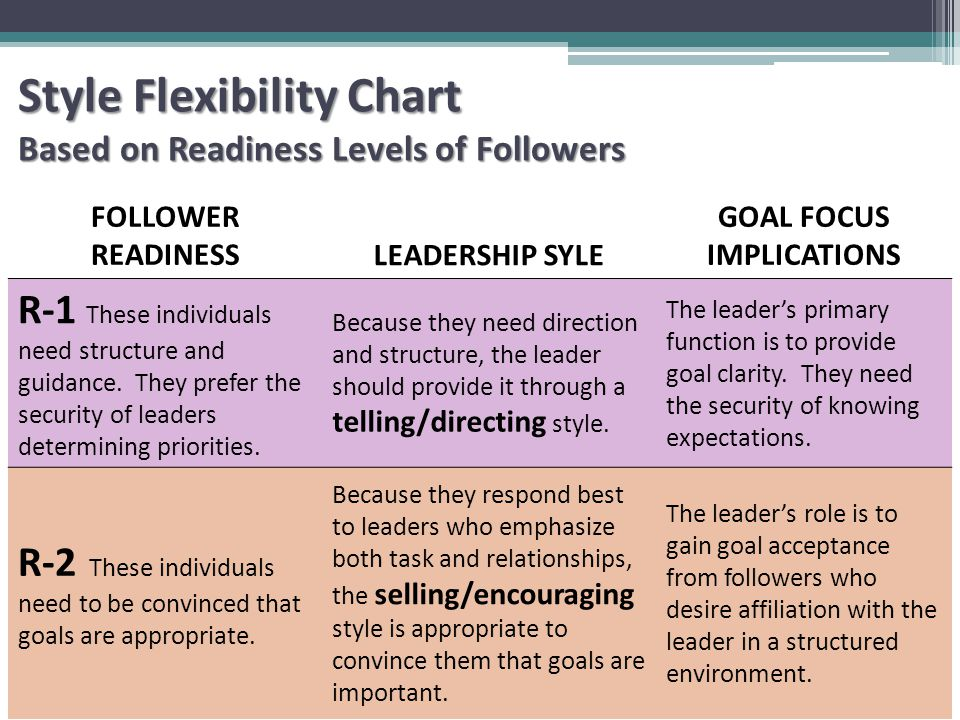 FOLLOWER READINESSLEADERSHIP SYLE GOAL FOCUS IMPLICATIONS R-1 These individuals need structure and guidance.
