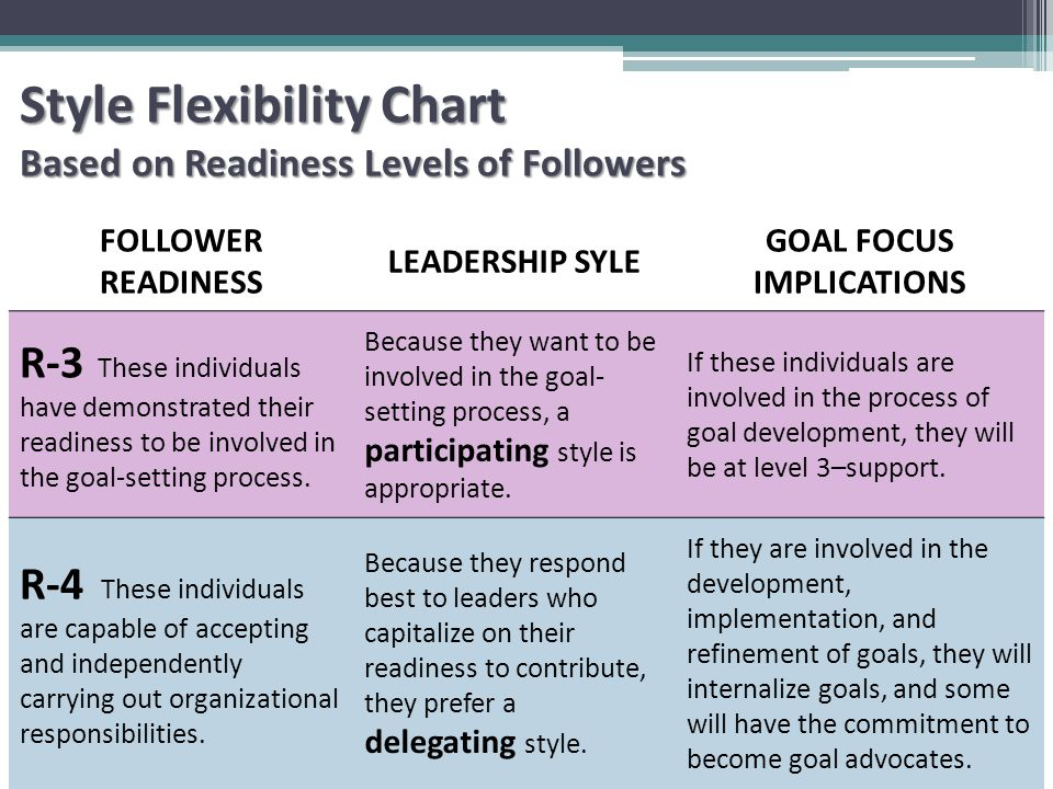 FOLLOWER READINESS LEADERSHIP SYLE GOAL FOCUS IMPLICATIONS R-3 These individuals have demonstrated their readiness to be involved in the goal-setting process.