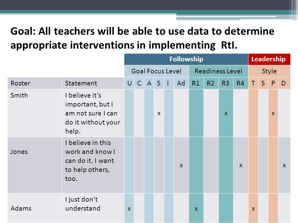 Goal: All teachers will be able to use data to determine appropriate interventions in implementing RtI.