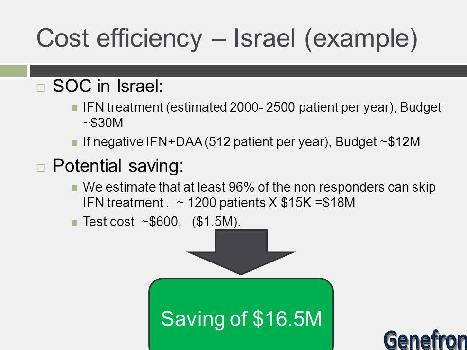 Cost efficiency – Israel (example)  SOC in Israel: IFN treatment (estimated 2000- 2500 patient per year), Budget ~$30M If negative IFN+DAA (512 patie
