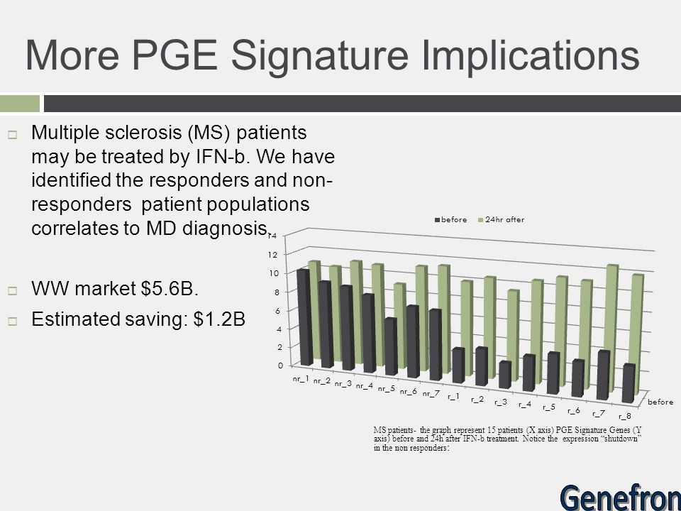 More PGE Signature Implications  Multiple sclerosis (MS) patients may be treated by IFN-b. We have identified the responders and non- responders pati
