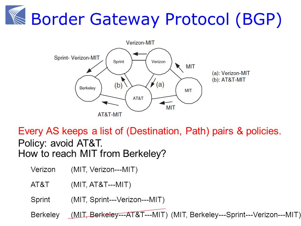 Border Gateway Protocol (BGP) How to reach MIT from Berkeley.
