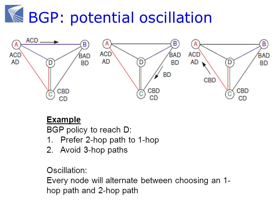 BGP: potential oscillation Example BGP policy to reach D: 1.Prefer 2-hop path to 1-hop 2.Avoid 3-hop paths Oscillation: Every node will alternate between choosing an 1- hop path and 2-hop path