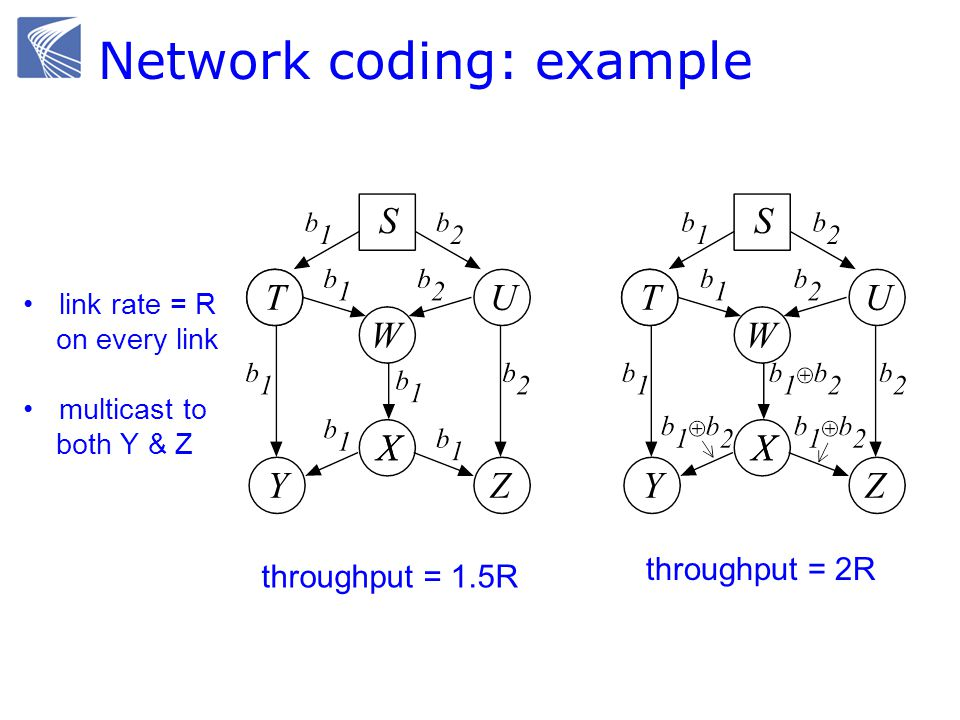 Network coding: example link rate = R on every link multicast to both Y & Z throughput = 1.5R throughput = 2R