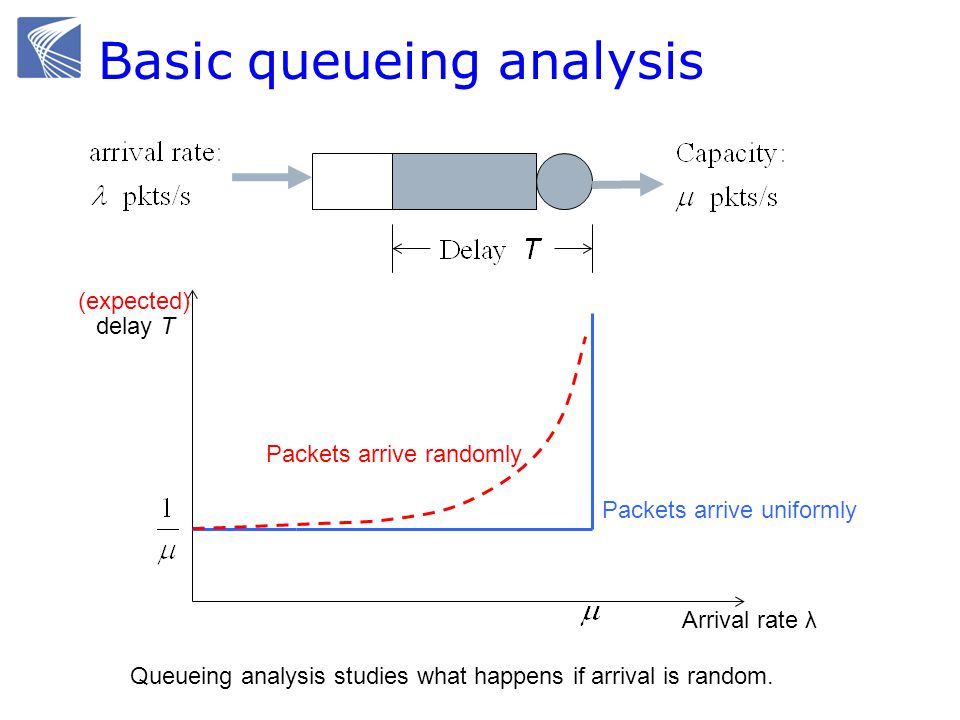 Basic queueing analysis Arrival rate λ delay T Packets arrive uniformly Packets arrive randomly (expected) Queueing analysis studies what happens if arrival is random.