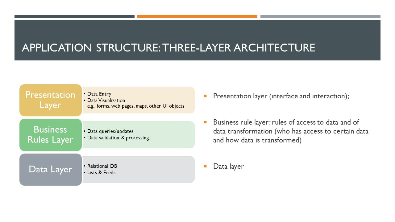 APPLICATION STRUCTURE: THREE-LAYER ARCHITECTURE  Presentation layer (interface and interaction);  Business rule layer: rules of access to data and of data transformation (who has access to certain data and how data is transformed)  Data layer Data Entry Data Visualization e.g., forms, web pages, maps, other UI objects Presentation Layer Data queries/updates Data validation & processing Business Rules Layer Relational DB Lists & Feeds Data Layer