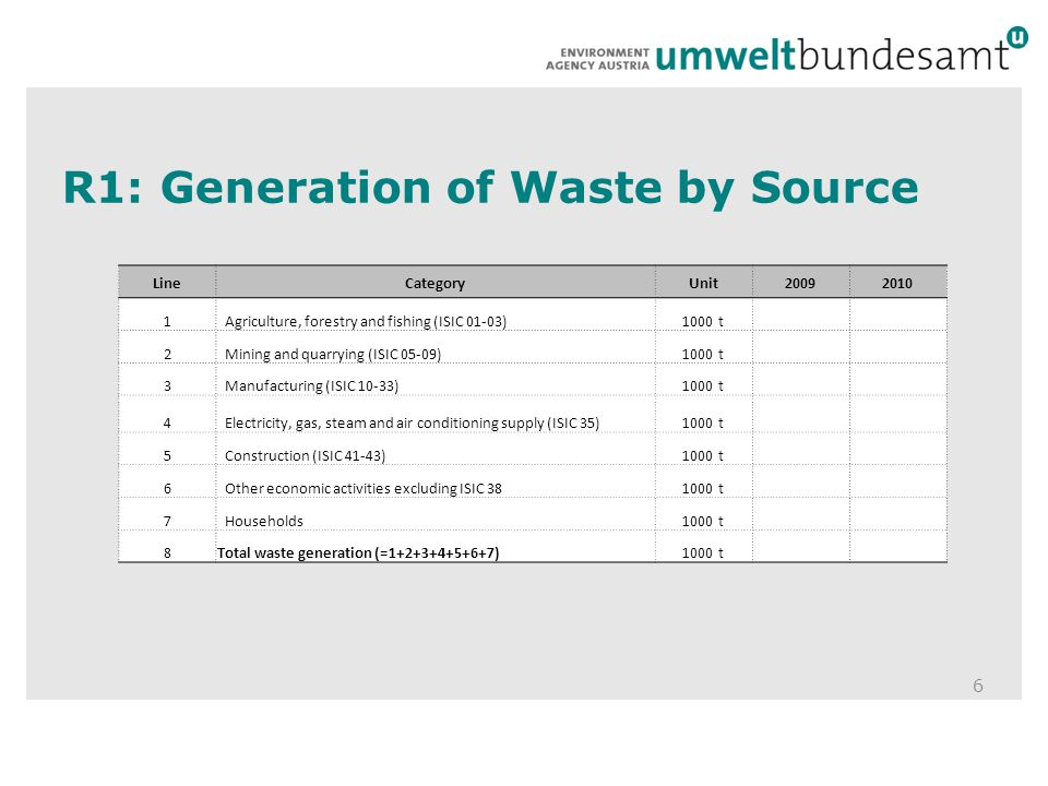 R1: Generation of Waste by Source 6 LineCategoryUnit20092010 1Agriculture, forestry and fishing (ISIC 01-03)1000 t 2Mining and quarrying (ISIC 05-09)1000 t 3Manufacturing (ISIC 10-33)1000 t 4Electricity, gas, steam and air conditioning supply (ISIC 35)1000 t 5Construction (ISIC 41-43)1000 t 6Other economic activities excluding ISIC 381000 t 7Households1000 t 8Total waste generation (=1+2+3+4+5+6+7)1000 t