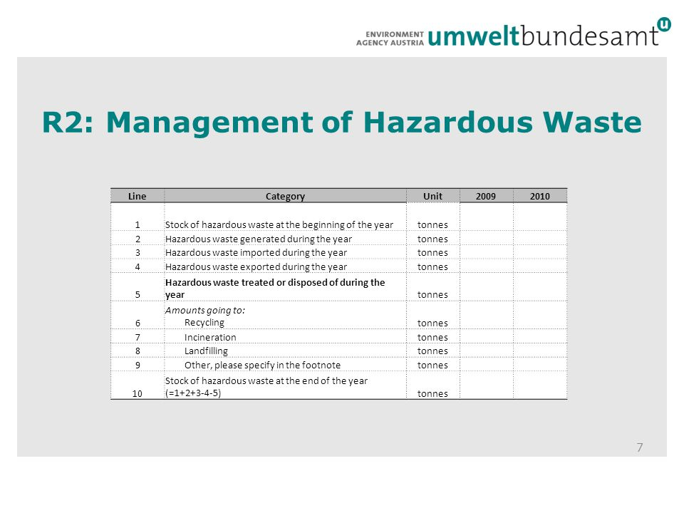 R2: Management of Hazardous Waste 7 LineCategoryUnit Stock of hazardous waste at the beginning of the yeartonnes 2Hazardous waste generated during the yeartonnes 3Hazardous waste imported during the yeartonnes 4Hazardous waste exported during the yeartonnes 5 Hazardous waste treated or disposed of during the yeartonnes 6 Amounts going to: Recyclingtonnes 7 Incinerationtonnes 8 Landfillingtonnes 9 Other, please specify in the footnotetonnes 10 Stock of hazardous waste at the end of the year (= )tonnes