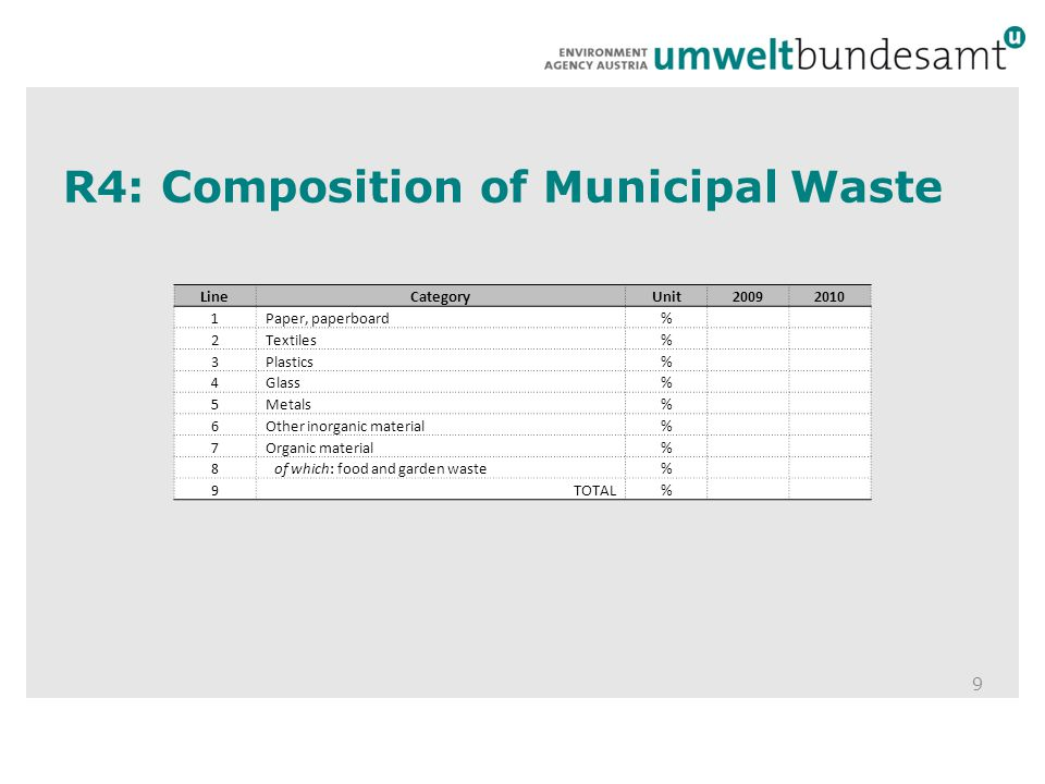 R4: Composition of Municipal Waste 9 LineCategoryUnit20092010 1Paper, paperboard% 2Textiles% 3Plastics% 4Glass% 5Metals% 6Other inorganic material% 7Organic material% 8of which: food and garden waste% 9TOTAL%