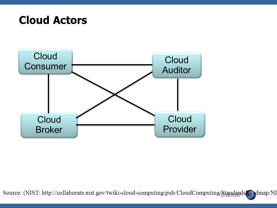 OWASP Cloud Actors Cloud Consumer Cloud Consumer Cloud Auditor Cloud Auditor Cloud Broker Cloud Broker Cloud Provider Source: (NIST: http://collaborate.nist.gov/twiki-cloud-computing/pub/CloudComputing/StandardsRoadmap/NIST_SP_500-291_Jul5A.pdf)
