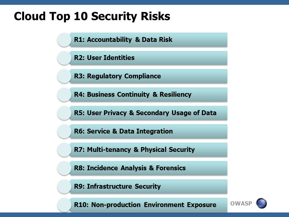 OWASP Cloud Top 10 Security Risks R1: Accountability & Data Risk R2: User Identities R3: Regulatory Compliance R4: Business Continuity & Resiliency R5: User Privacy & Secondary Usage of Data R6: Service & Data Integration R7: Multi-tenancy & Physical Security R8: Incidence Analysis & Forensics R9: Infrastructure Security R10: Non-production Environment Exposure
