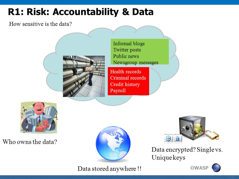 OWASP 14 R1: Risk: Accountability & Data Health records Criminal records Credit history Payroll How sensitive is the data.