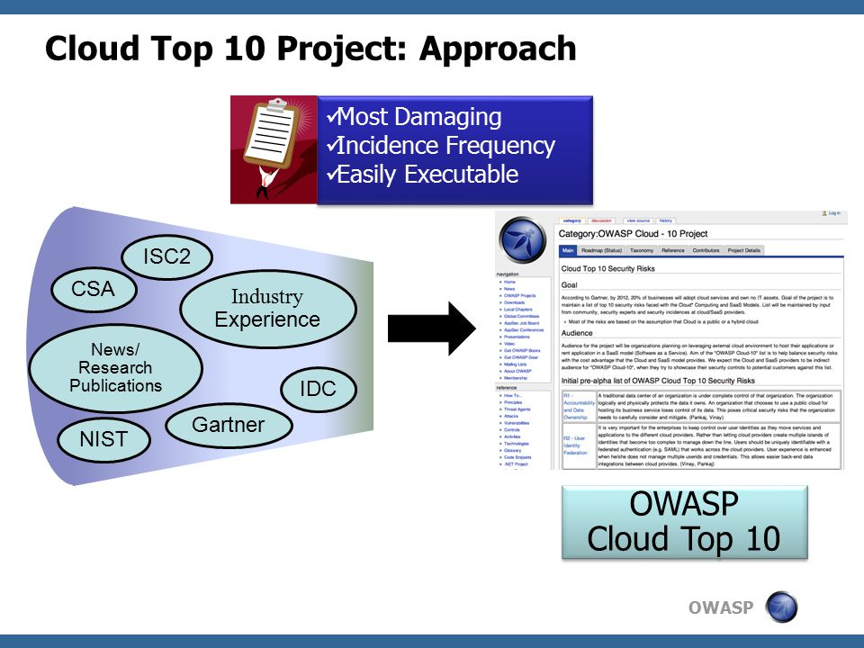 OWASP 15 R1: Mitigations: Accountability & Data Logical isolation of the data of multiple consumers Unique encryption keys Provider fully destroys deleted data