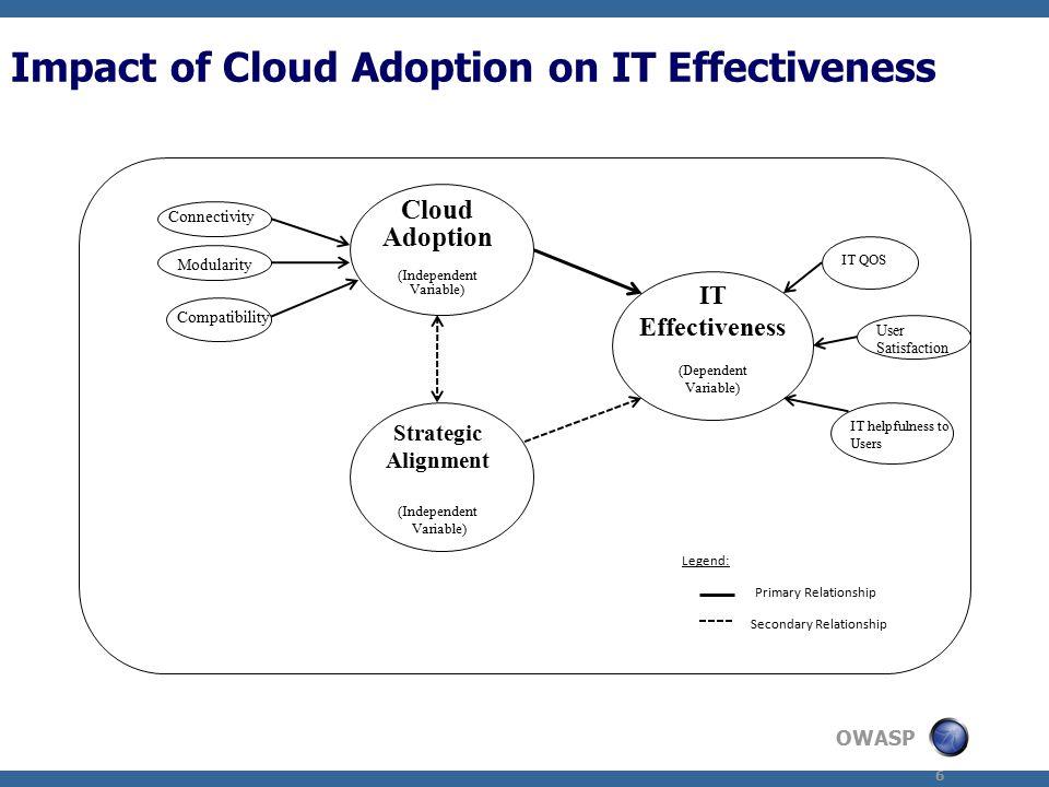 OWASP 7 Market Research - Cloud Benefits