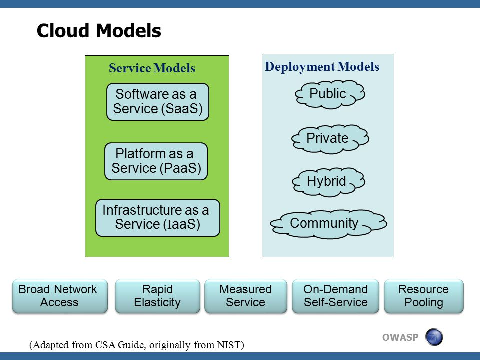 OWASP Cloud Models Public Private Hybrid Community Deployment Models Service Models Software as a Service (SaaS) Platform as a Service (PaaS) Infrastructure as a Service ( I aaS) Broad Network Access Broad Network Access Rapid Elasticity Measured Service On-Demand Self-Service Resource Pooling (Adapted from CSA Guide, originally from NIST)