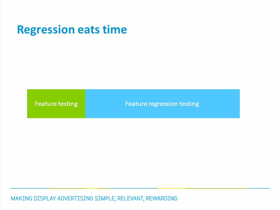Regression eats time Feature testingFeature regression testing