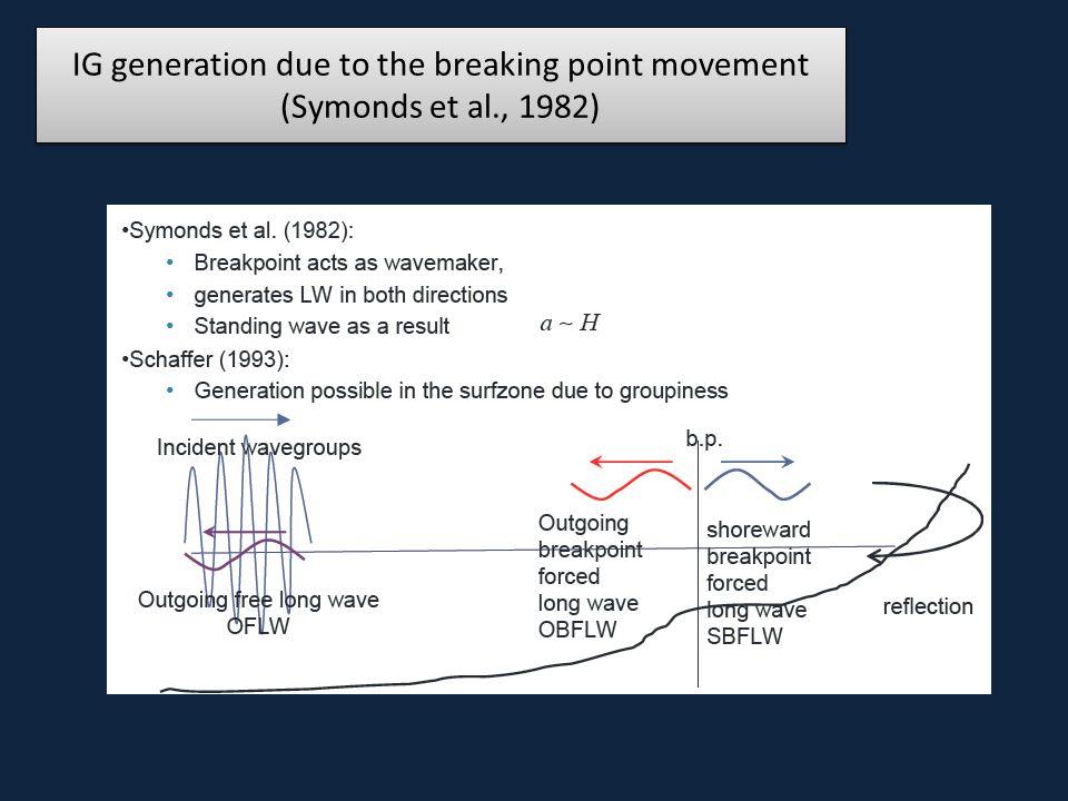 IG generation due to the breaking point movement (Symonds et al., 1982)