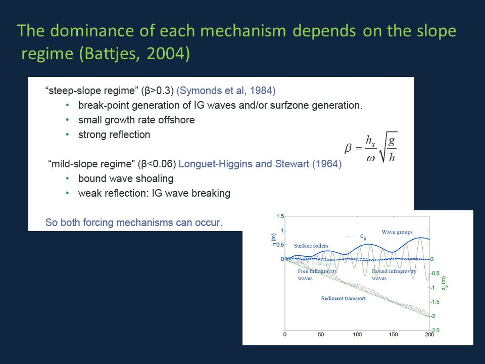 The dominance of each mechanism depends on the slope regime (Battjes, 2004)