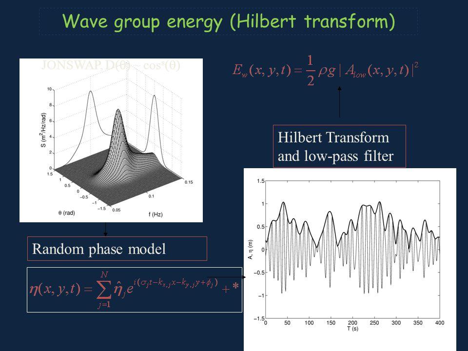 Random phase model JONSWAP, D(  ) ~ cos s (  ) Hilbert Transform and low-pass filter Wave group energy (Hilbert transform)