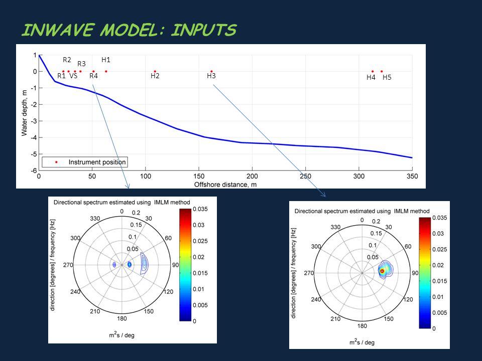 INWAVE MODEL: INPUTS H5H4 H3H2R1 H1R2 R3 R4VS