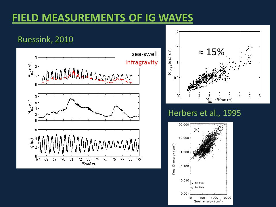 FREE SURFACE ELEVATION AND WAVE ENERGY ENVELOPE TIME VARIATION Time varying Wave forcings Infragravity wave generation Boundary condition for the wave action conservation equation Vortex Force terms varying in wave group scale SWAN domain: Wave spectral time scale InWave domain: Wave group time scale DIRECTIONAL WAVE SPECTRUM Boundary region - Random phases - Double summation technique - Hilbert transform - Random phases - Double summation technique - Hilbert transform SWAN DOMAIN INWAVE DOMAIN BOUNDARY How do we model IG?