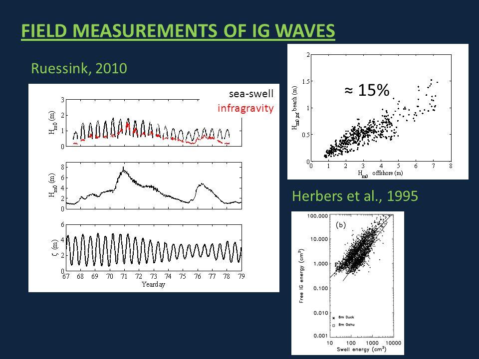 FIELD MEASUREMENTS OF IG WAVES Ruessink, 2010 sea-swell infragravity ≈ 15% Herbers et al., 1995