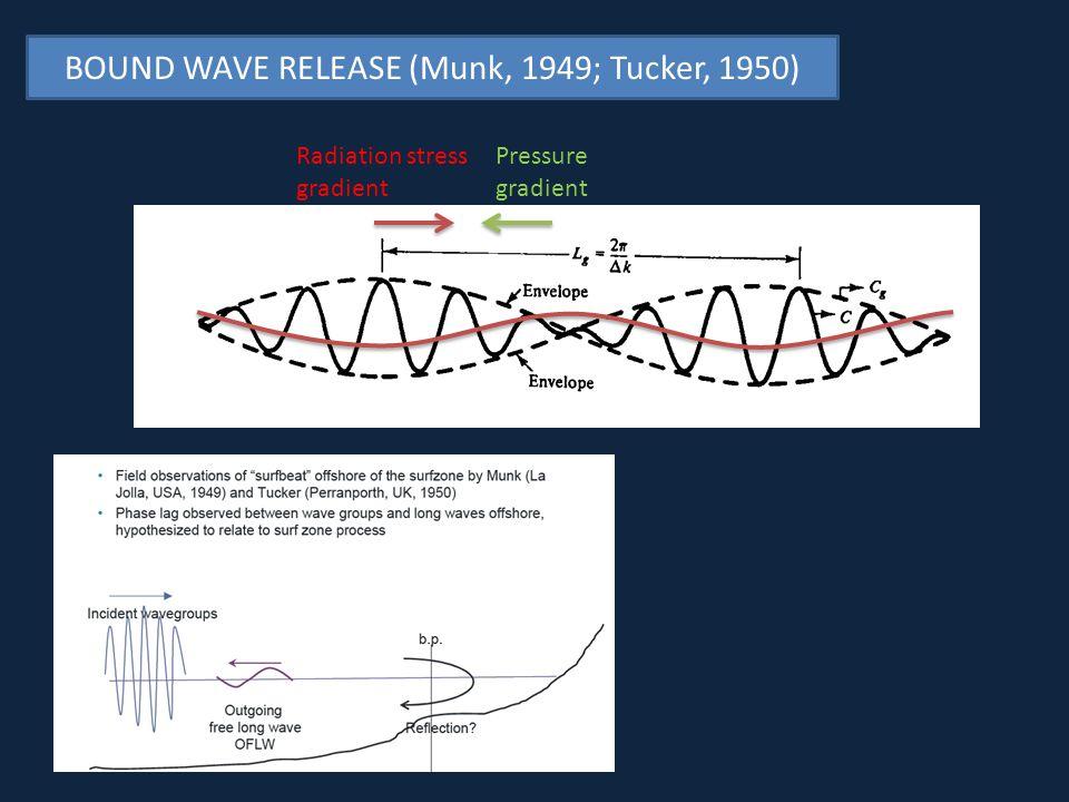 Pressure gradient Radiation stress gradient BOUND WAVE RELEASE (Munk, 1949; Tucker, 1950)