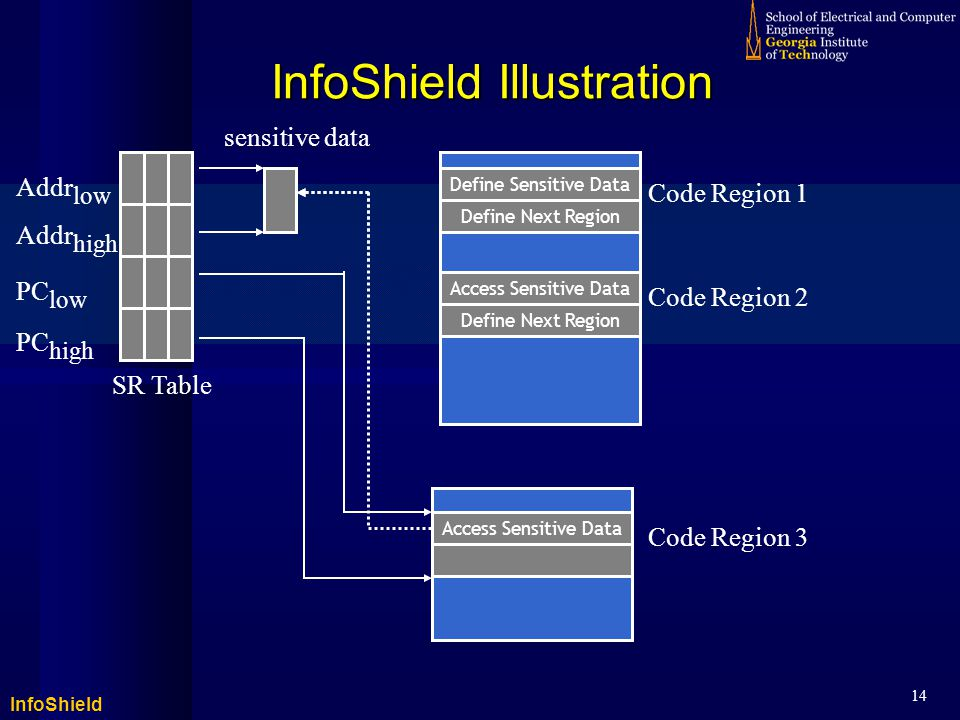 InfoShield 14 InfoShield Illustration sensitive data SR Table Addr low Addr high PC low PC high Code Region 1 Code Region 2 Code Region 3 Define Next Region Define Sensitive Data Define Next Region Access Sensitive Data