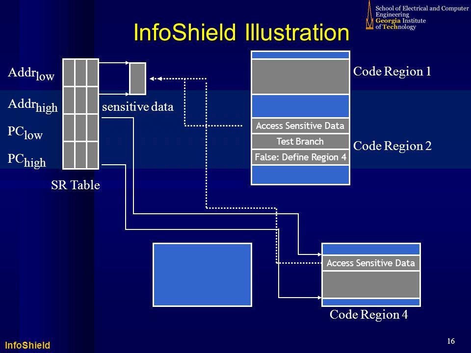 InfoShield 16 sensitive data SR Table Addr low Addr high PC low PC high Code Region 1 Code Region 2 Code Region 4 InfoShield Illustration Access Sensitive Data Test Branch False: Define Region 4 Access Sensitive Data