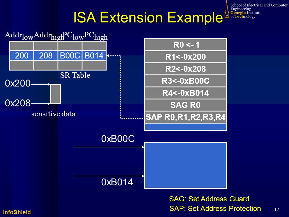 InfoShield 17 ISA Extension Example R1<-0x200 R2<-0x208 R3<-0xB00C R4<-0xB014 SAG R0 SAP R0,R1,R2,R3,R4 0xB00C 0xB014 200208B00CB014 sensitive data Addr low Addr high PC low PC high 0x200 0x208 SR Table R0 <- 1 SAG: Set Address Guard SAP: Set Address Protection