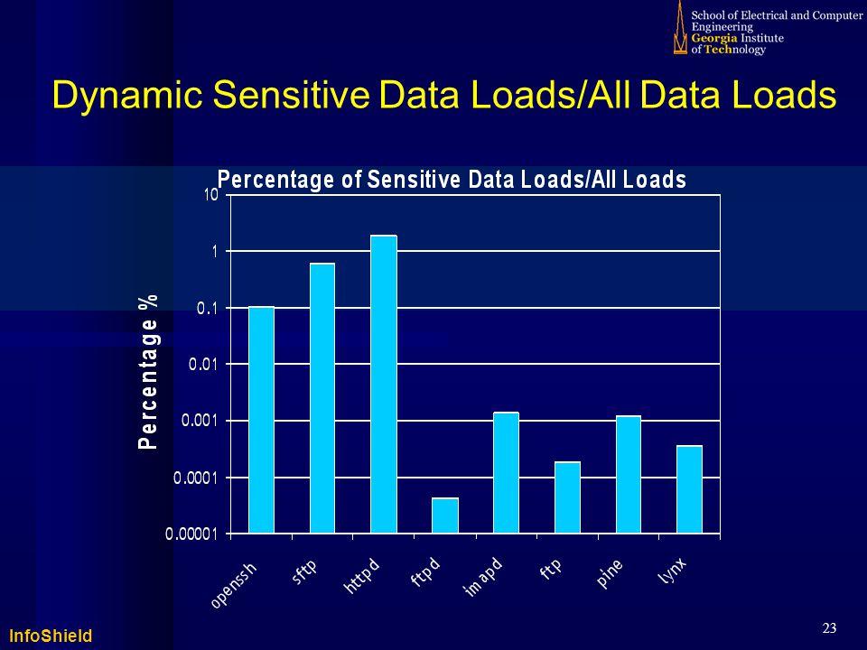 InfoShield 23 Dynamic Sensitive Data Loads/All Data Loads