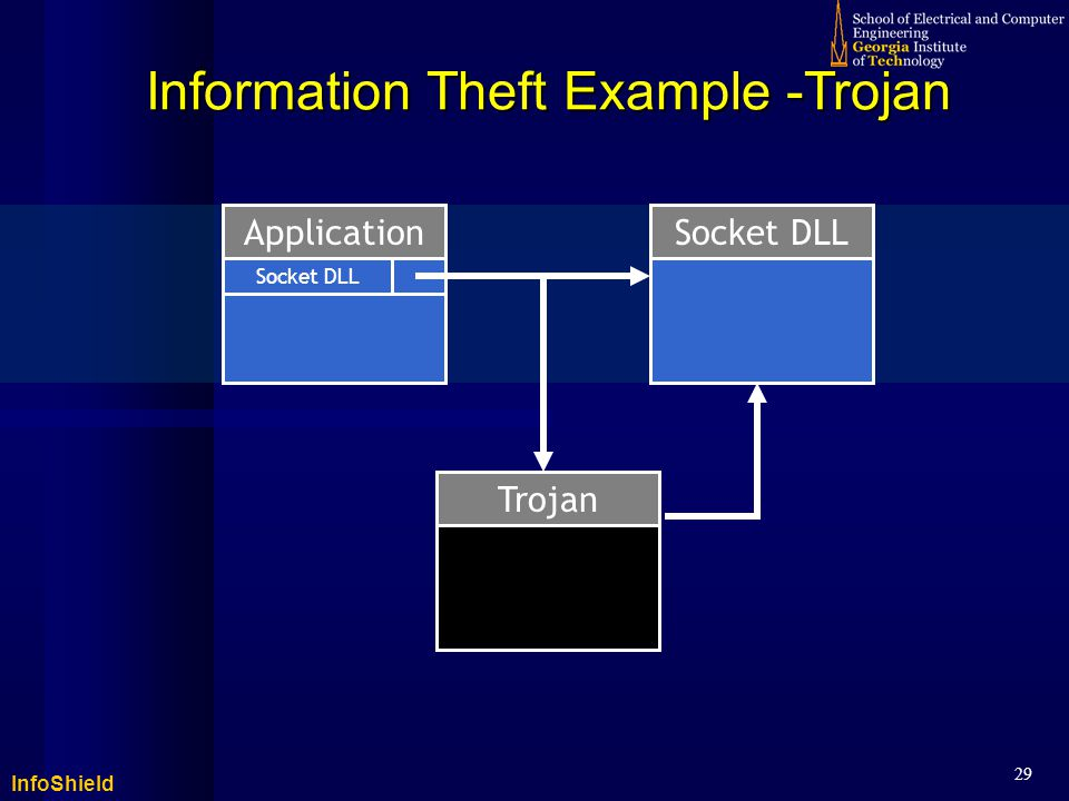 InfoShield 29 Information Theft Example -Trojan Application Socket DLL Trojan