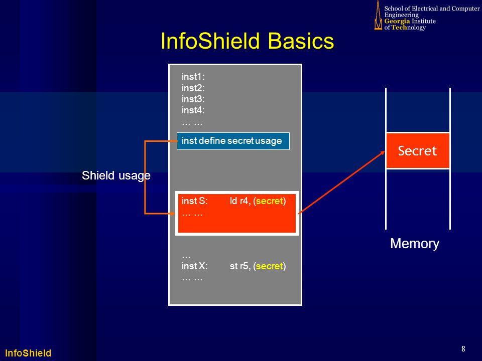 InfoShield 8 inst S:ld r4, (secret) … inst S:ld r4, (secret) … InfoShield Basics inst1: inst2: inst3: inst4: … inst define secret usage Secret … inst X:st r5, (secret) … Shield usage Memory