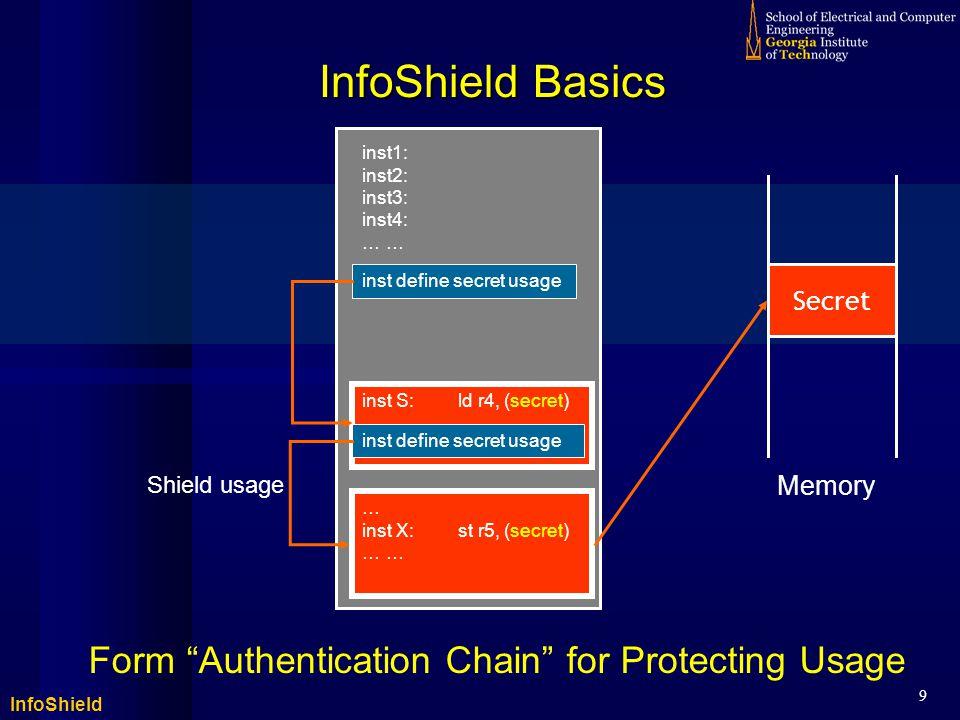 InfoShield 9 inst X:st r5, (secret) … inst X:st r5, (secret) … InfoShield Basics Form Authentication Chain for Protecting Usage inst1: inst2: inst3: inst4: … inst define secret usage Secret inst S:ld r4, (secret) … inst define secret usage Shield usage Memory