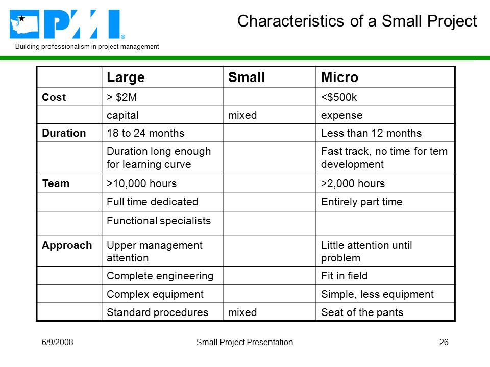 Building professionalism in project management 6/9/2008Small Project Presentation26 Characteristics of a Small Project LargeSmallMicro Cost> $2M<$500k capitalmixedexpense Duration18 to 24 monthsLess than 12 months Duration long enough for learning curve Fast track, no time for tem development Team>10,000 hours>2,000 hours Full time dedicatedEntirely part time Functional specialists ApproachUpper management attention Little attention until problem Complete engineeringFit in field Complex equipmentSimple, less equipment Standard proceduresmixedSeat of the pants