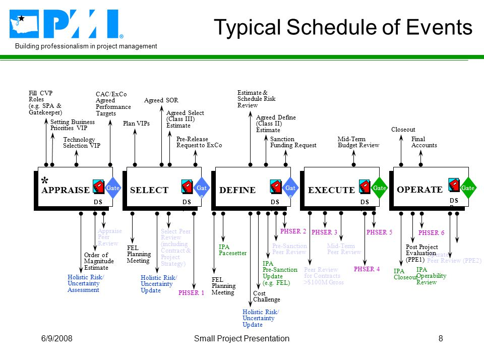 Building professionalism in project management 6/9/2008Small Project Presentation8 Typical Schedule of Events IPA Operability Review Operate Peer Review (PPE2)