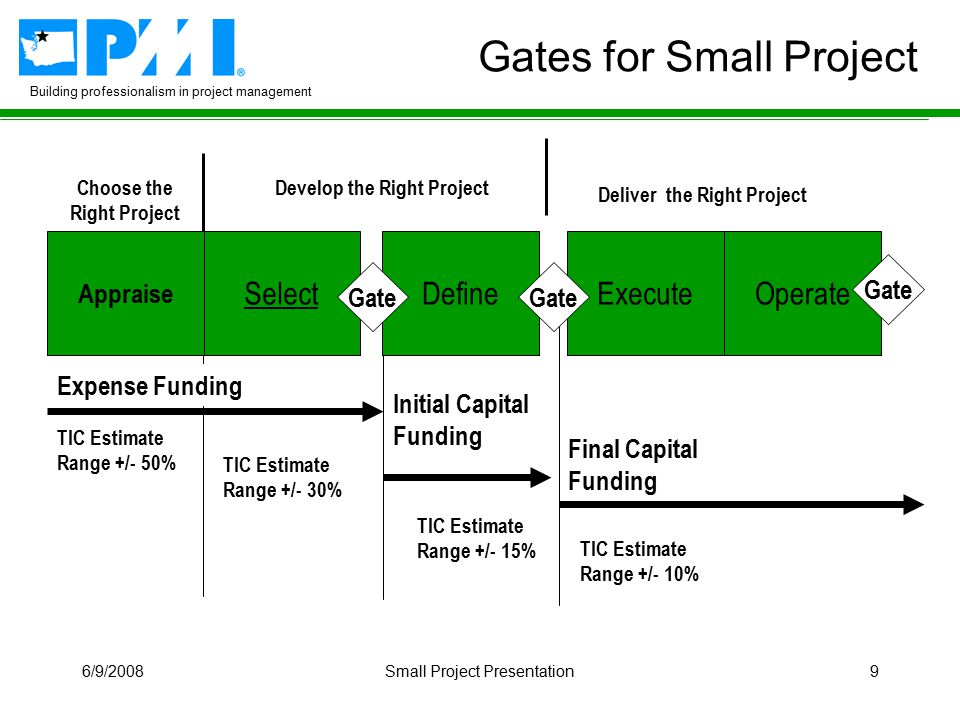 Building professionalism in project management 6/9/2008Small Project Presentation9 Initial Capital Funding Gates for Small Project Expense Funding Final Capital Funding TIC Estimate Range +/- 50% TIC Estimate Range +/- 15% Appraise SelectExecute Choose the Right Project Develop the Right Project Deliver the Right Project Define Gate Operate Gate TIC Estimate Range +/- 30% TIC Estimate Range +/- 10% Gate