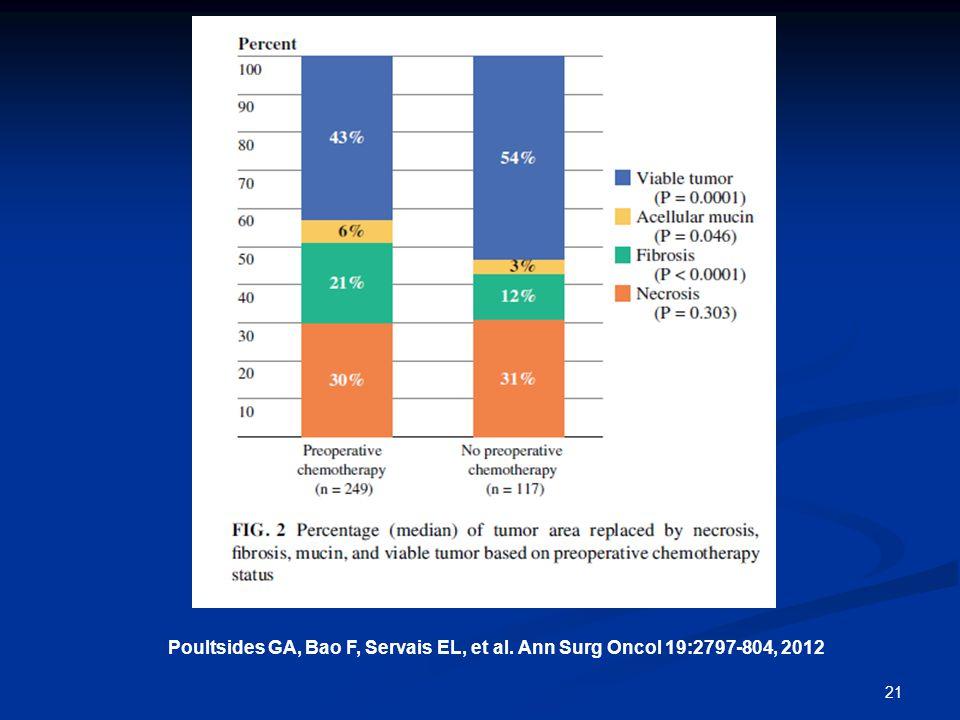 21 Poultsides GA, Bao F, Servais EL, et al. Ann Surg Oncol 19:2797-804, 2012