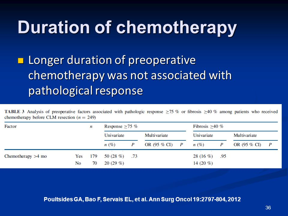 Duration of chemotherapy Longer duration of preoperative chemotherapy was not associated with pathological response Longer duration of preoperative chemotherapy was not associated with pathological response 36 Poultsides GA, Bao F, Servais EL, et al.