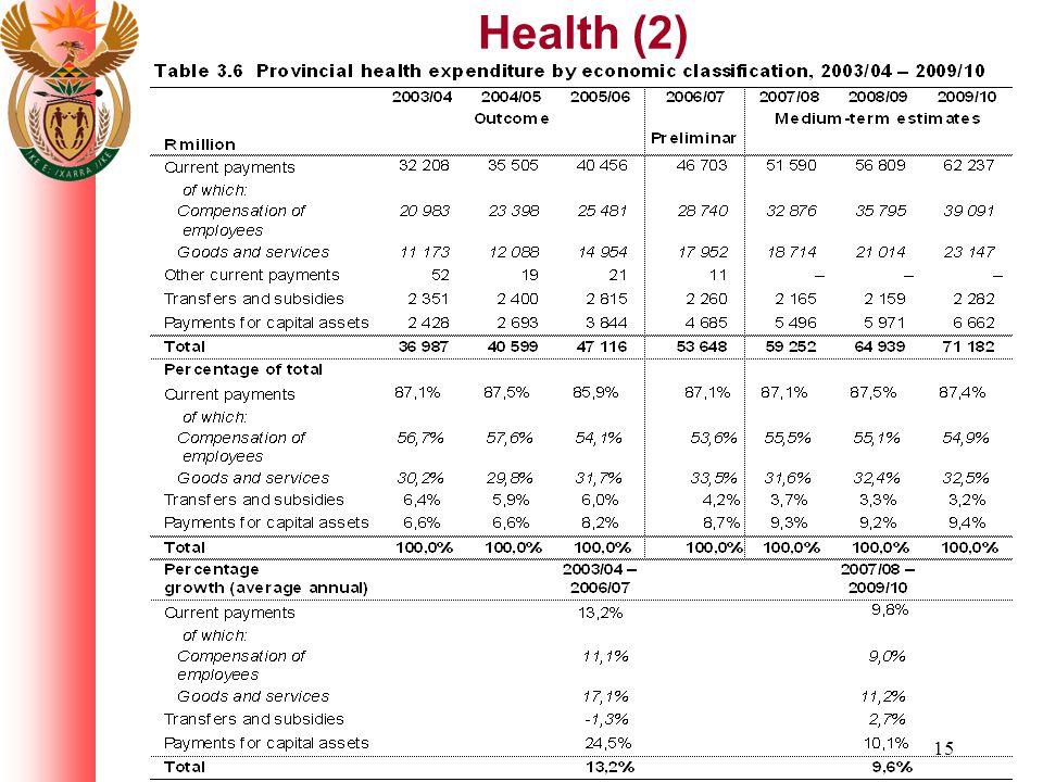 15 Health (2)