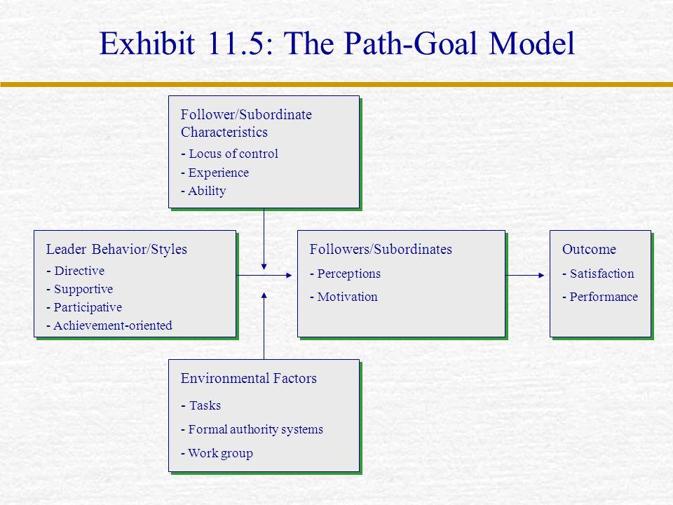 Exhibit 11.5: The Path-Goal Model Follower/Subordinate Characteristics - Locus of control - Experience - Ability Leader Behavior/Styles - Directive -